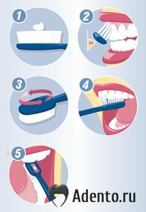 Качественная чистка зубов